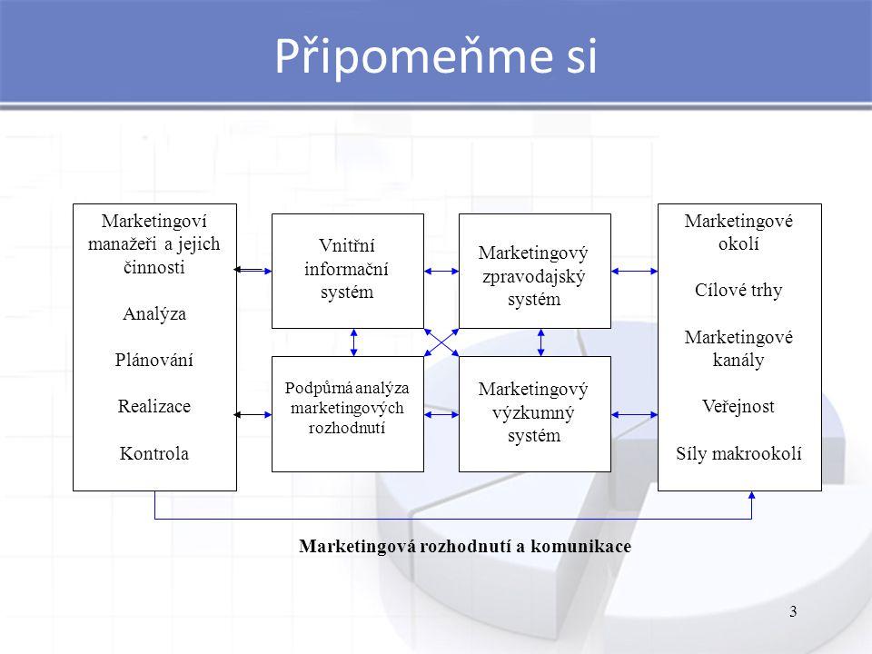 Připomeňme si 3 Marketingoví manažeři a jejich činnosti Analýza Plánování Realizace Kontrola Marketingové okolí Cílové trhy Marketingové kanály Veřejnost Síly makrookolí Vnitřní informační systém Marketingový zpravodajský systém Podpůrná analýza marketingových rozhodnutí Marketingový výzkumný systém Marketingová rozhodnutí a komunikace