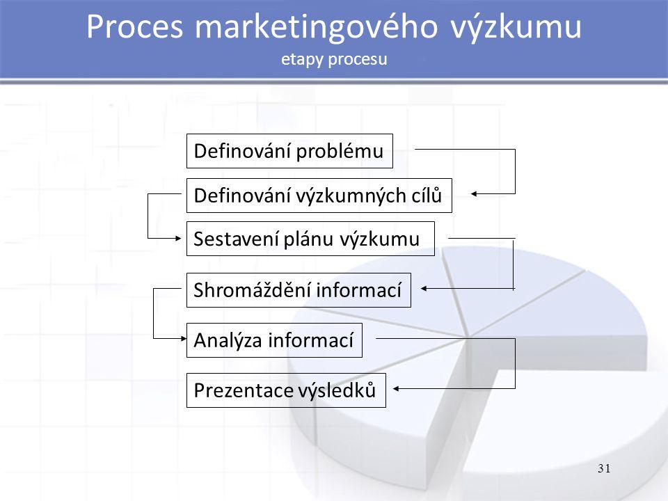 31 Proces marketingového výzkumu etapy procesu Definování problému Definování výzkumných cílů Sestavení plánu výzkumu Shromáždění informací Analýza informací Prezentace výsledků