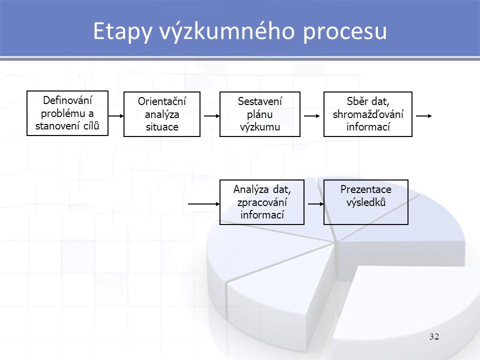 32 Etapy výzkumného procesu Definování problému a stanovení cílů Orientační analýza situace Sestavení plánu výzkumu Sběr dat, shromažďování informací Analýza dat, zpracování informací Prezentace výsledků