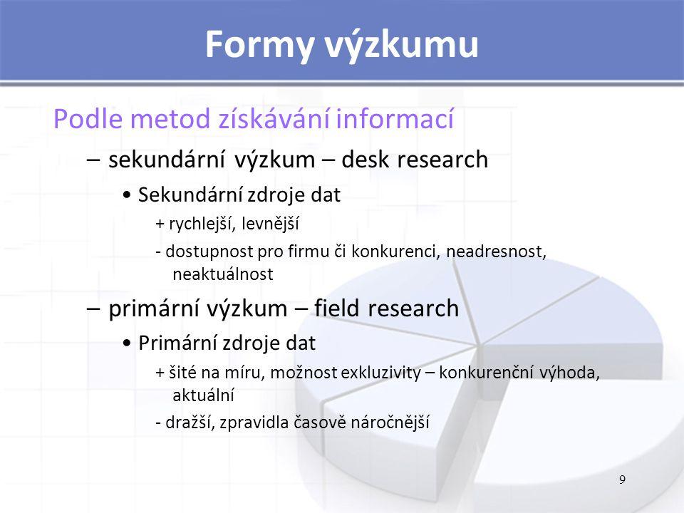 Formy výzkumu Podle metod získávání informací –sekundární výzkum – desk research Sekundární zdroje dat + rychlejší, levnější - dostupnost pro firmu či konkurenci, neadresnost, neaktuálnost –primární výzkum – field research Primární zdroje dat + šité na míru, možnost exkluzivity – konkurenční výhoda, aktuální - dražší, zpravidla časově náročnější 9