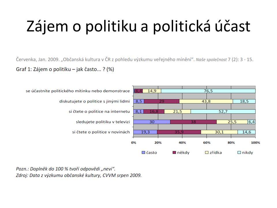 Zájem o politiku a politická účast