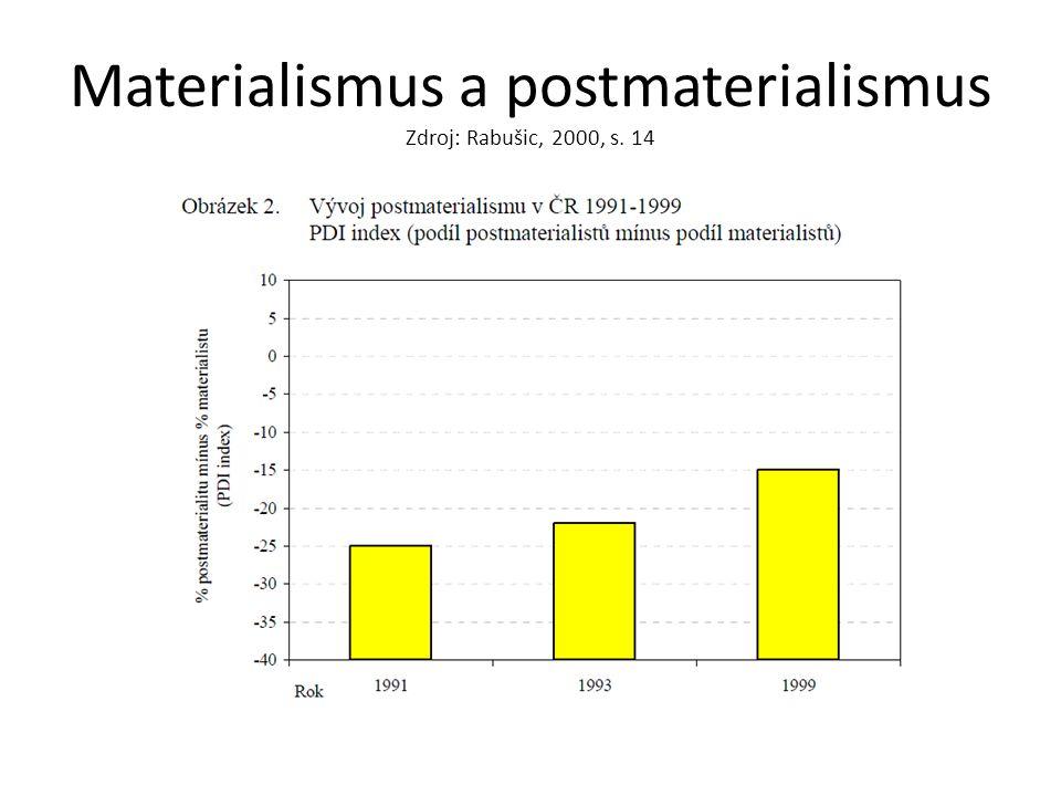 Materialismus a postmaterialismus Zdroj: Rabušic, 2000, s. 14