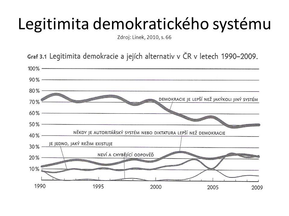 Spokojenost s politikou a důvěra v demokratické instituce Zdroj: Linek, 2010, s. 123