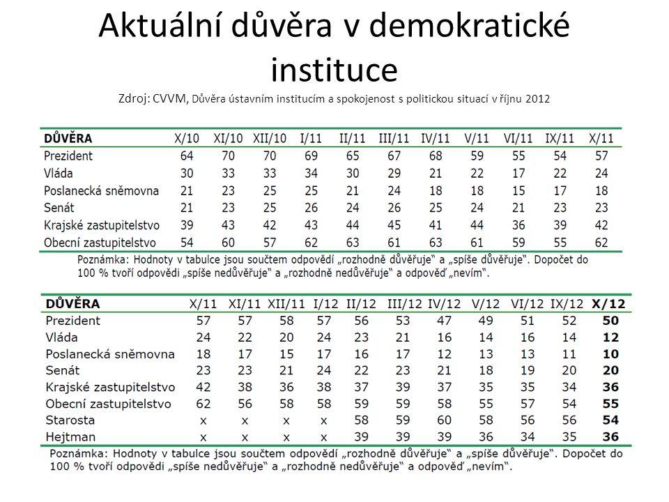 Aktuální důvěra v demokratické instituce Zdroj: CVVM, Důvěra ústavním institucím a spokojenost s politickou situací v říjnu 2012