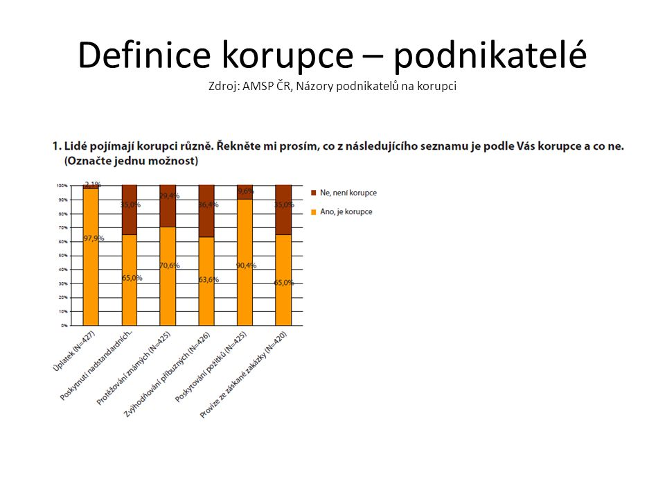 Definice korupce – podnikatelé Zdroj: AMSP ČR, Názory podnikatelů na korupci