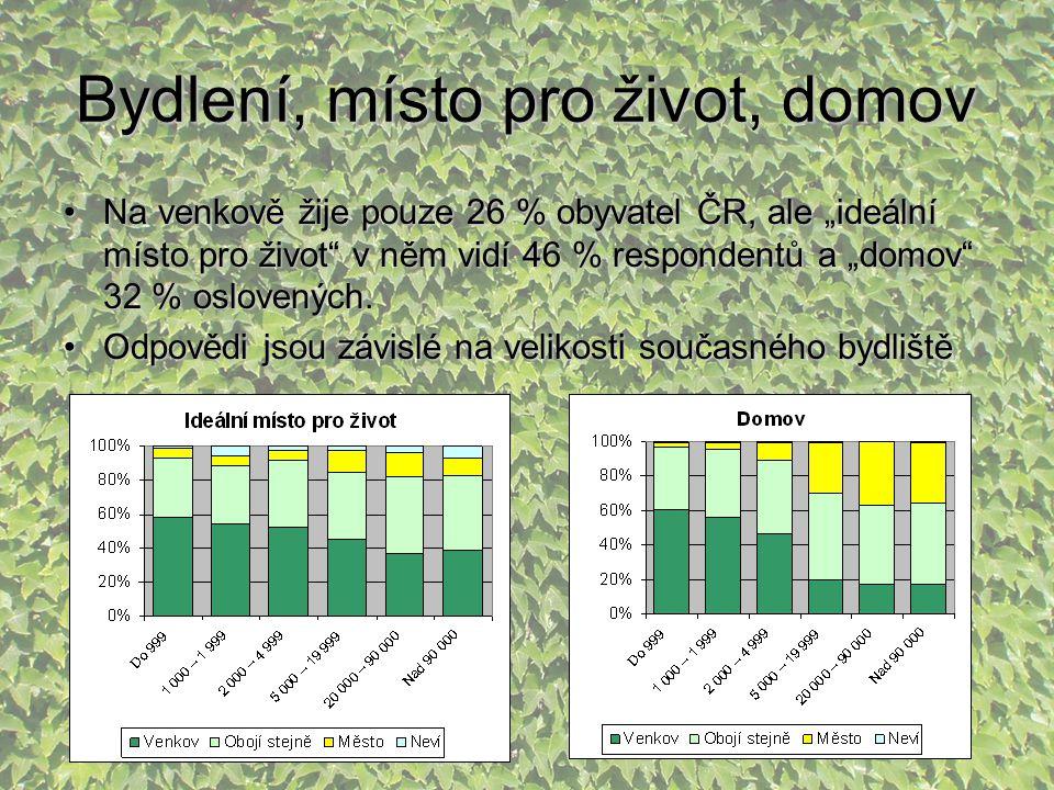 """Bydlení, místo pro život, domov Na venkově žije pouze 26 % obyvatel ČR, ale """"ideální místo pro život"""" v něm vidí 46 % respondentů a """"domov"""" 32 % oslov"""