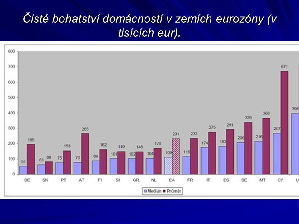 Čisté bohatství domácností v zemích eurozóny (v tisících eur). Čisté bohatství domácností v zemích eurozóny (v tisících eur).
