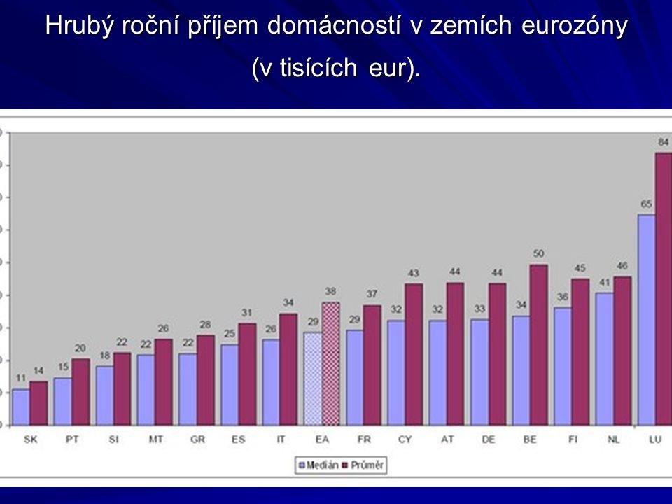 Hrubý roční příjem domácností v zemích eurozóny (v tisících eur).