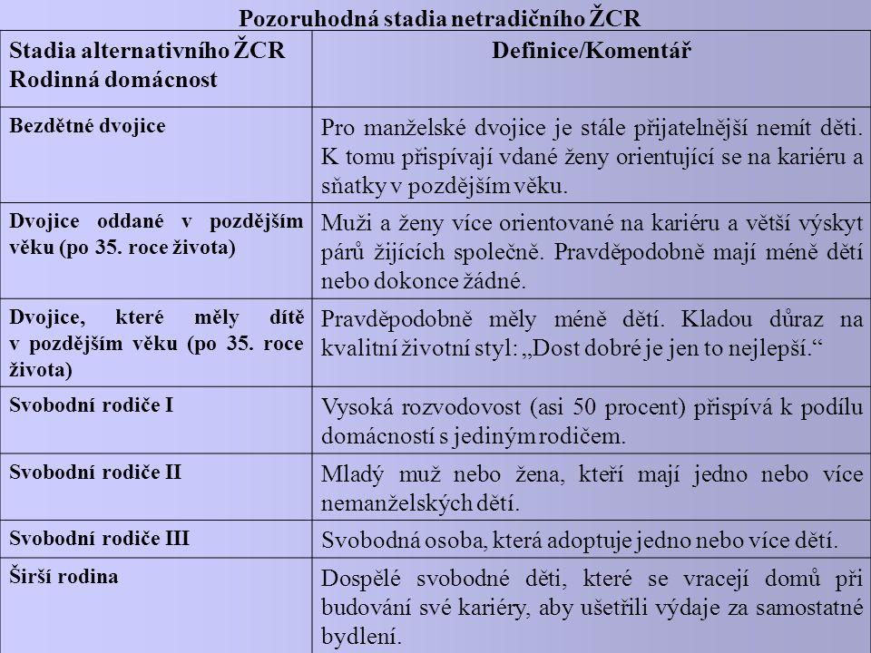 Pozoruhodná stadia netradičního ŽCR Stadia alternativního ŽCR Rodinná domácnost Definice/Komentář Bezdětné dvojice Pro manželské dvojice je stále přij
