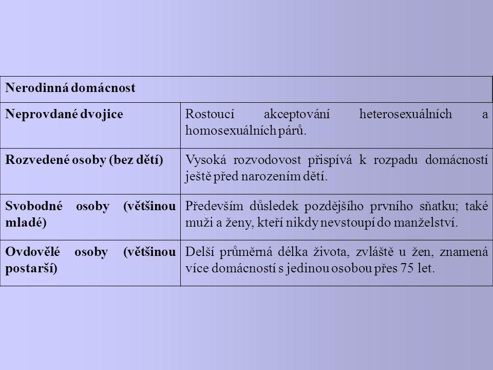 Nerodinná domácnost Neprovdané dvojiceRostoucí akceptování heterosexuálních a homosexuálních párů. Rozvedené osoby (bez dětí)Vysoká rozvodovost přispí