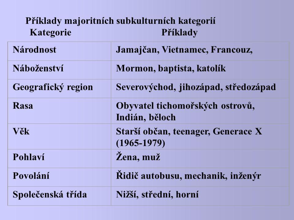 Příklady majoritních subkulturních kategorií Příklady majoritních subkulturních kategorií Kategorie Příklady NárodnostJamajčan, Vietnamec, Francouz, N