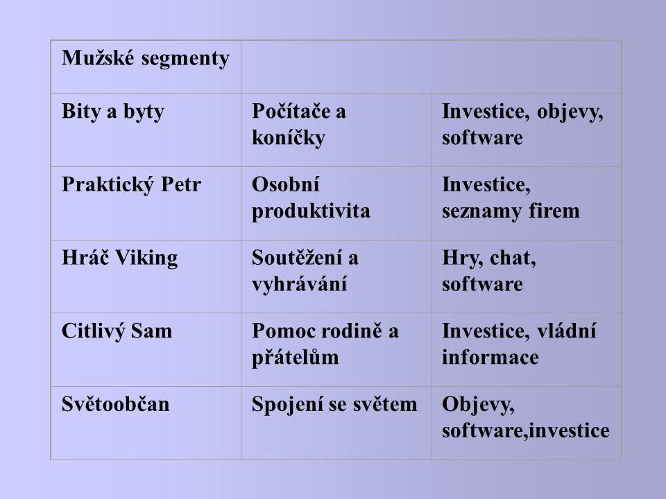 Mužské segmenty Bity a bytyPočítače a koníčky Investice, objevy, software Praktický PetrOsobní produktivita Investice, seznamy firem Hráč VikingSoutěž