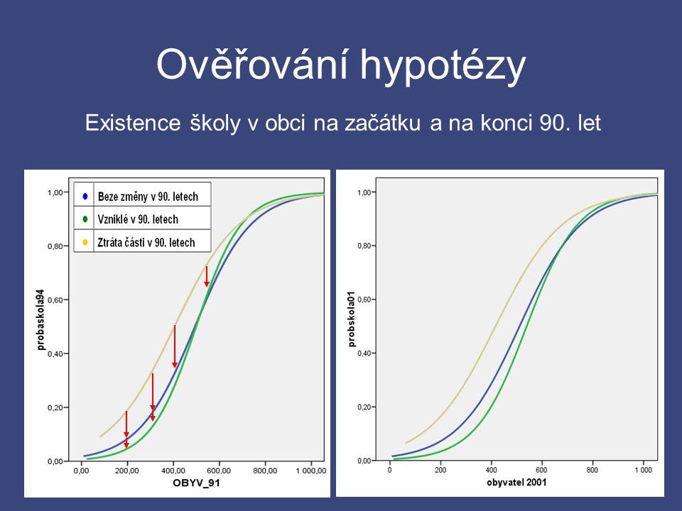 Ověřování hypotézy Existence školy v obci na začátku a na konci 90. let