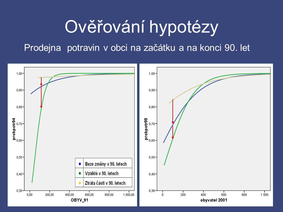 Ověřování hypotézy Prodejna potravin v obci na začátku a na konci 90. let