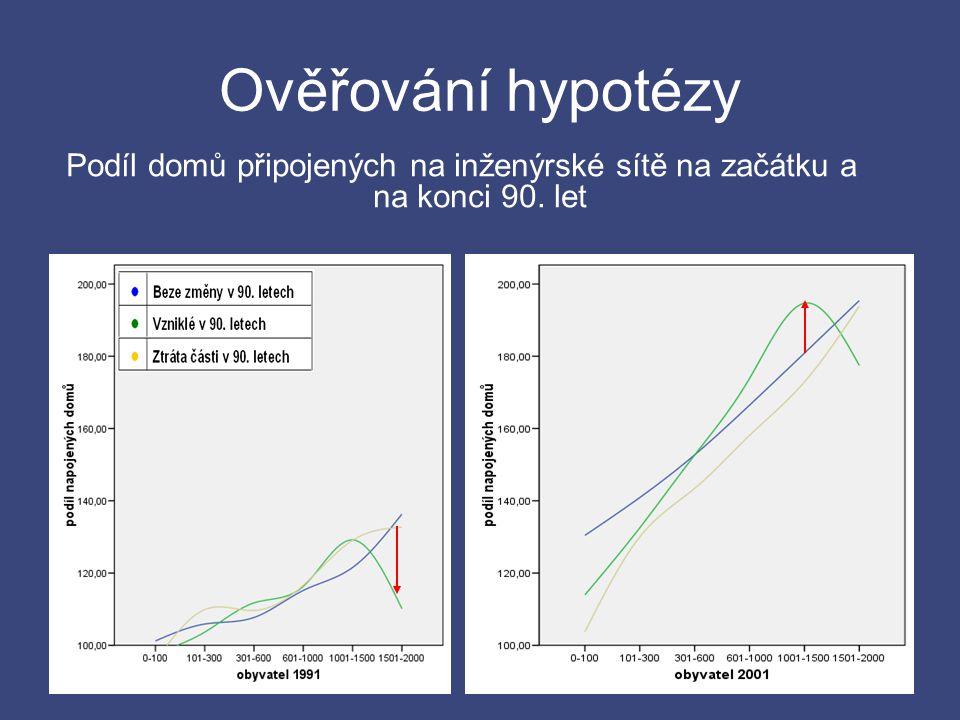 Ověřování hypotézy Podíl domů připojených na inženýrské sítě na začátku a na konci 90. let