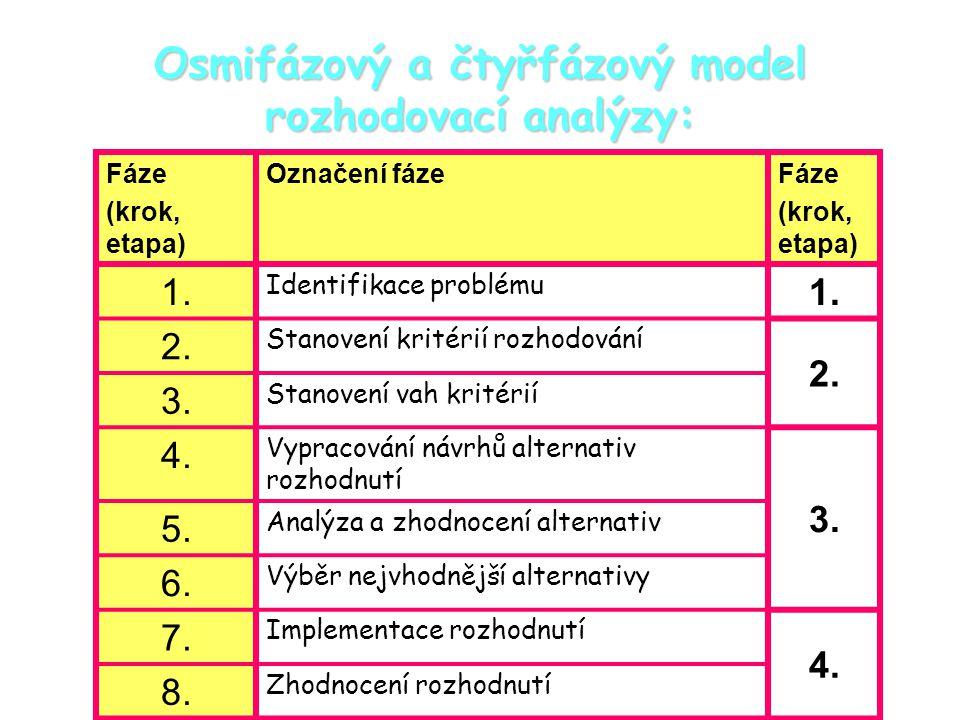 Osmifázový a čtyřfázový model rozhodovací analýzy: Fáze (krok, etapa) Označení fázeFáze (krok, etapa) 1. Identifikace problému 1. 2. Stanovení kritéri