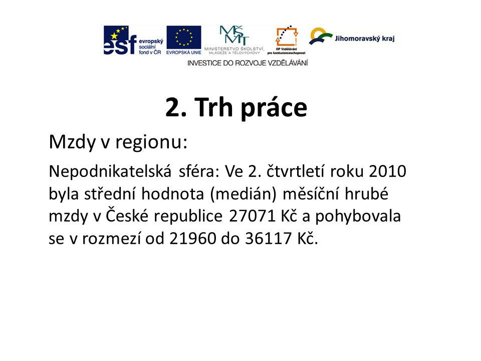 2. Trh práce Mzdy v regionu: Nepodnikatelská sféra: Ve 2.