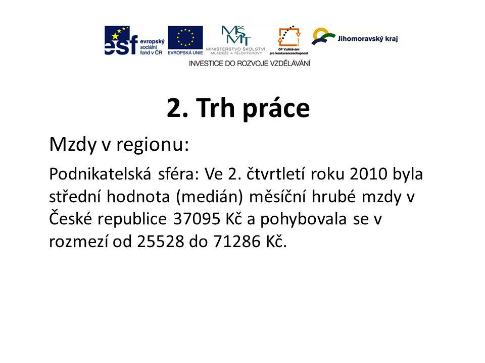 2.Trh práce Mzdy v regionu: Nepodnikatelská sféra: Ve 2.