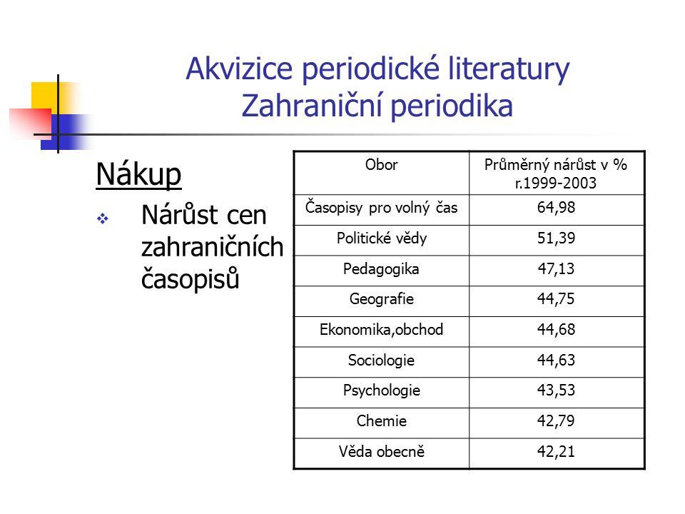 Akvizice periodické literatury Zahraniční periodika Tištěná a elektronická periodika  Výhody  Nevýhody  Finanční modely vydavatelů