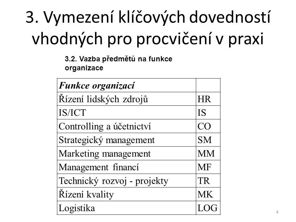 3. Vymezení klíčových dovedností vhodných pro procvičení v praxi Funkce organizací Řízení lidských zdrojůHR IS/ICTIS Controlling a účetnictvíCO Strate