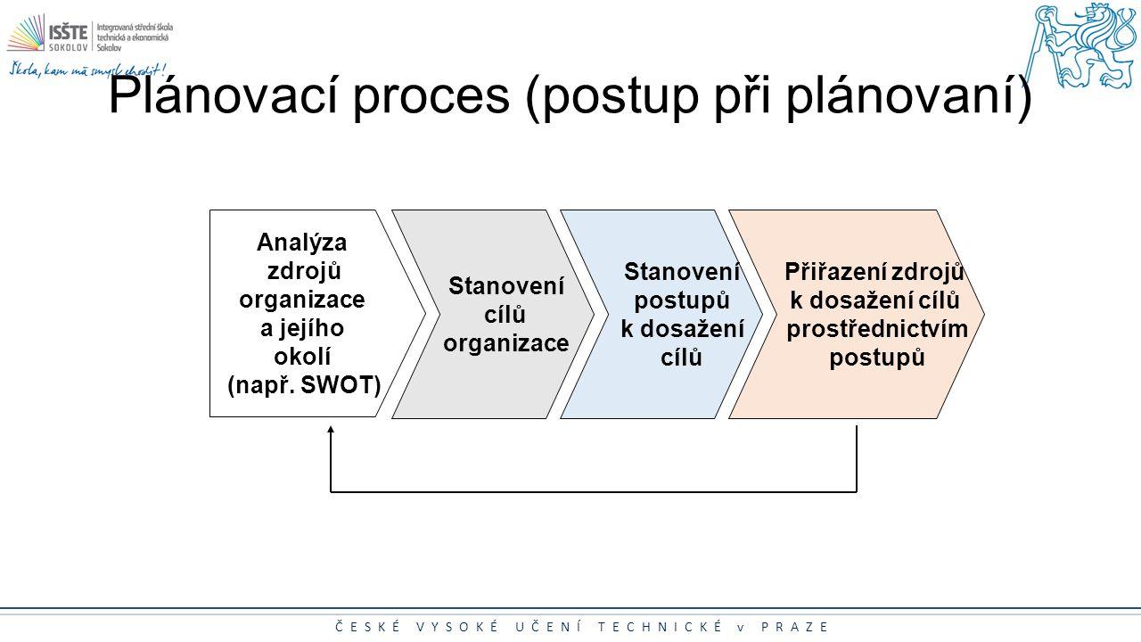 ČESKÉ VYSOKÉ UČENÍ TECHNICKÉ v PRAZE Plánovací proces (postup při plánovaní) Analýza zdrojů organizace a jejího okolí (např. SWOT) Stanovení cílů orga