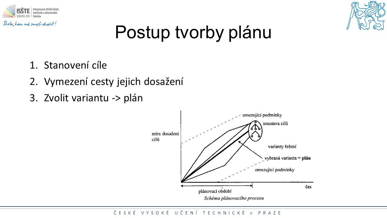 ČESKÉ VYSOKÉ UČENÍ TECHNICKÉ v PRAZE Postup tvorby plánu 1.Stanovení cíle 2.Vymezení cesty jejich dosažení 3.Zvolit variantu -> plán