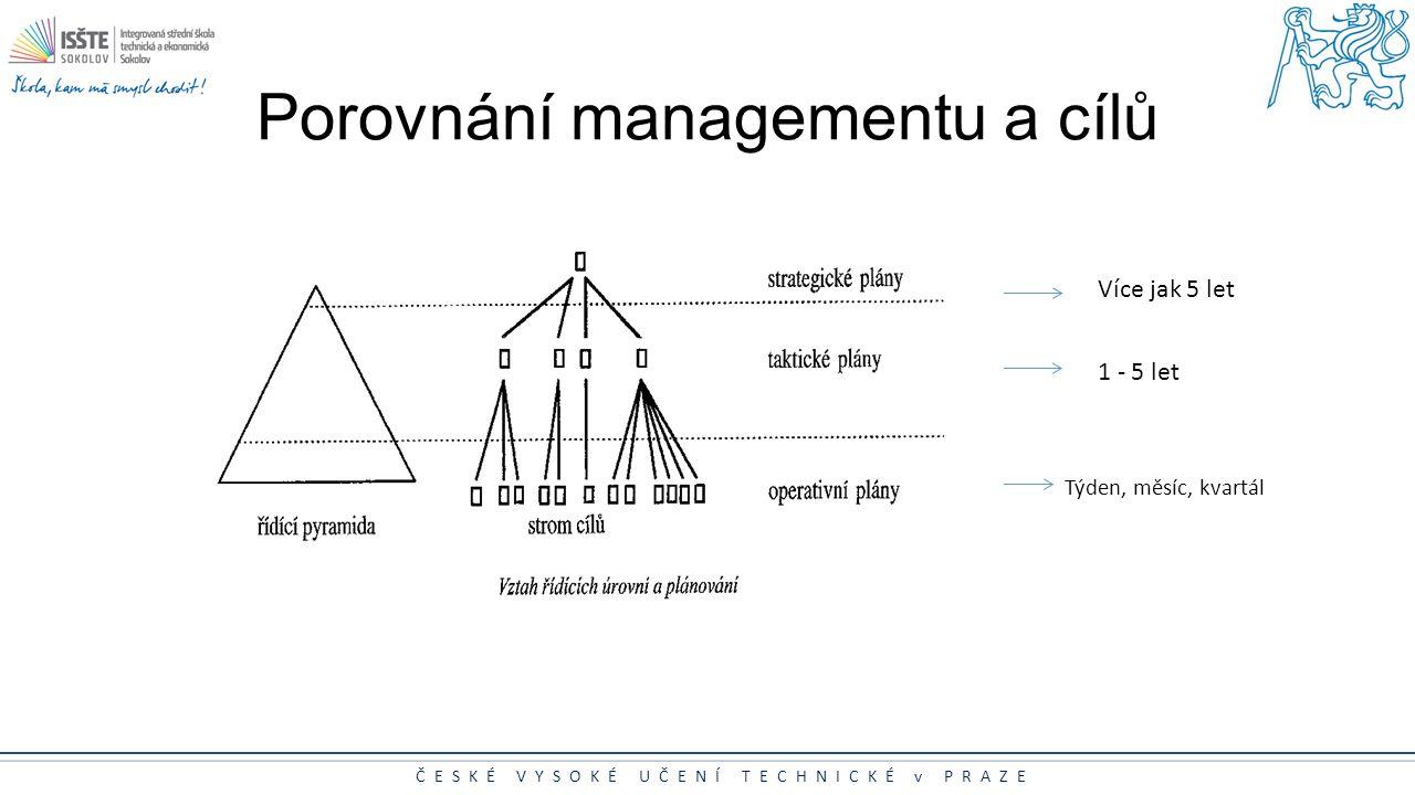 ČESKÉ VYSOKÉ UČENÍ TECHNICKÉ v PRAZE Porovnání managementu a cílů Více jak 5 let 1 - 5 let Týden, měsíc, kvartál