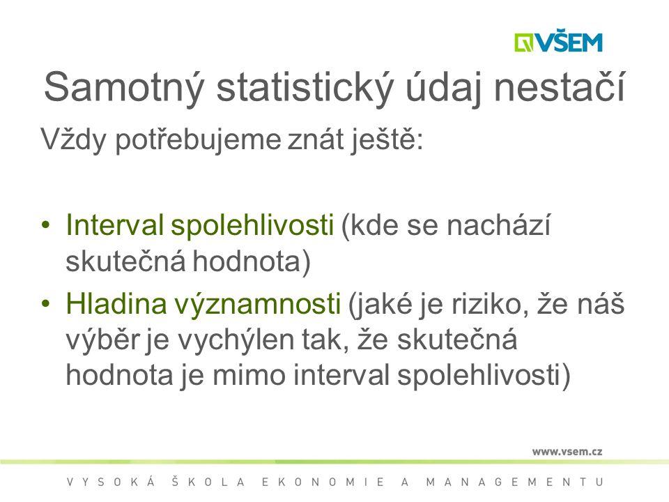 Samotný statistický údaj nestačí Vždy potřebujeme znát ještě: Interval spolehlivosti (kde se nachází skutečná hodnota) Hladina významnosti (jaké je riziko, že náš výběr je vychýlen tak, že skutečná hodnota je mimo interval spolehlivosti)