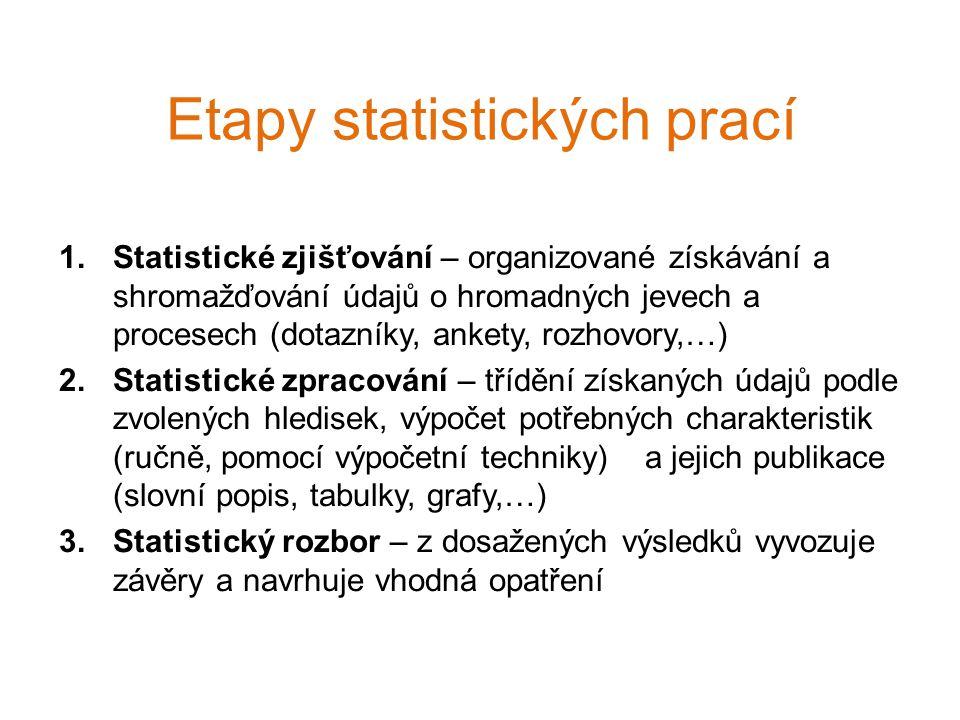 Etapy statistických prací 1.Statistické zjišťování – organizované získávání a shromažďování údajů o hromadných jevech a procesech (dotazníky, ankety, rozhovory,…) 2.Statistické zpracování – třídění získaných údajů podle zvolených hledisek, výpočet potřebných charakteristik (ručně, pomocí výpočetní techniky) a jejich publikace (slovní popis, tabulky, grafy,…) 3.Statistický rozbor – z dosažených výsledků vyvozuje závěry a navrhuje vhodná opatření