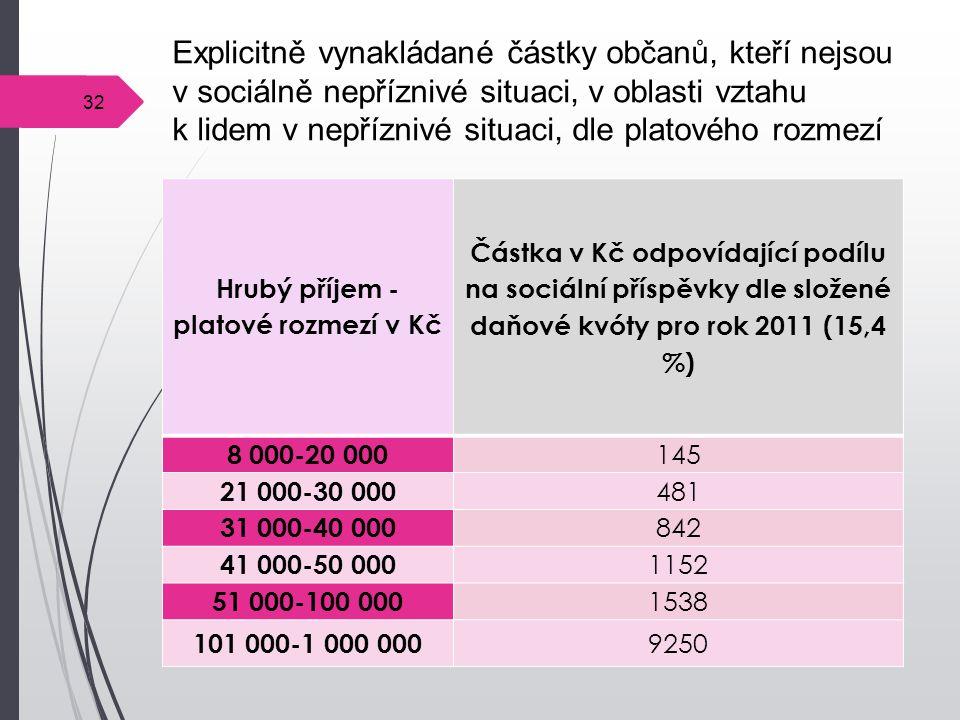 32 Explicitně vynakládané částky občanů, kteří nejsou v sociálně nepříznivé situaci, v oblasti vztahu k lidem v nepříznivé situaci, dle platového rozmezí Hrubý příjem - platové rozmezí v Kč Částka v Kč odpovídající podílu na sociální příspěvky dle složené daňové kvóty pro rok 2011 (15,4 %) 8 000-20 000 145 21 000-30 000 481 31 000-40 000 842 41 000-50 000 1152 51 000-100 000 1538 101 000-1 000 000 9250