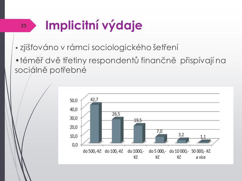 Implicitní výdaje zjišťováno v rámci sociologického šetření téměř dvě třetiny respondentů finančně přispívají na sociálně potřebné 33