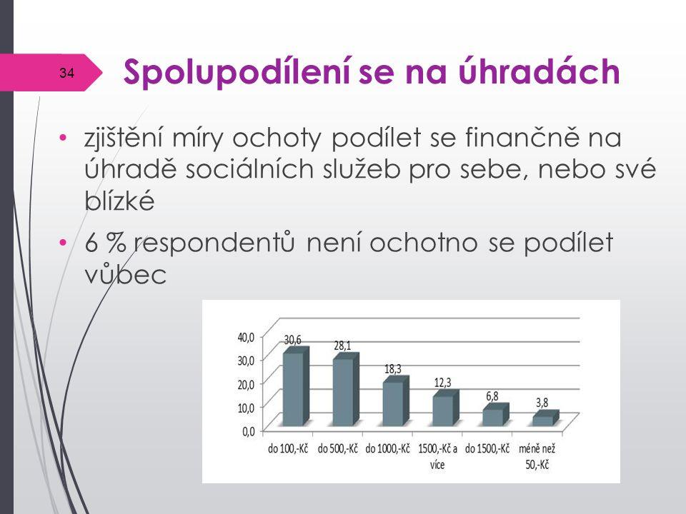 Spolupodílení se na úhradách zjištění míry ochoty podílet se finančně na úhradě sociálních služeb pro sebe, nebo své blízké 6 % respondentů není ochotno se podílet vůbec 34