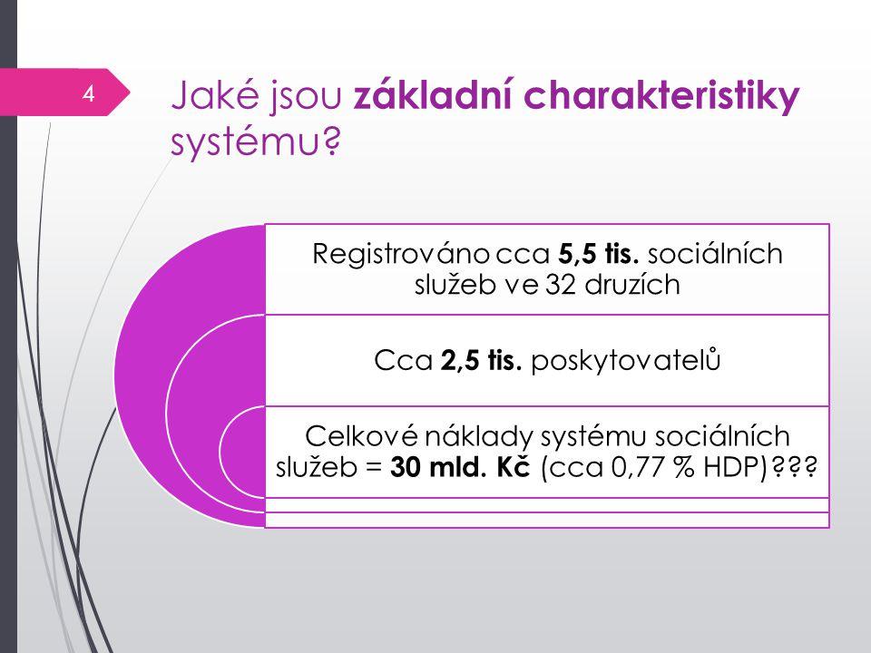 Jaké jsou základní charakteristiky systému? Registrováno cca 5,5 tis. sociálních služeb ve 32 druzích Cca 2,5 tis. poskytovatelů Celkové náklady systé