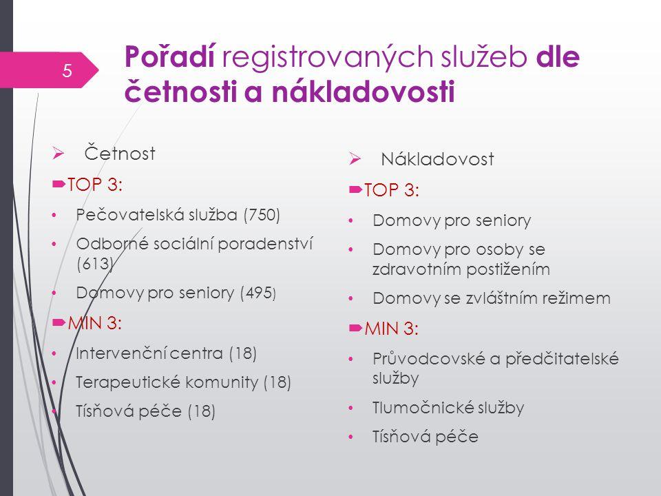  Četnost  TOP 3: Pečovatelská služba (750) Odborné sociální poradenství (613) Domovy pro seniory (495 )  MIN 3: Intervenční centra (18) Terapeutick