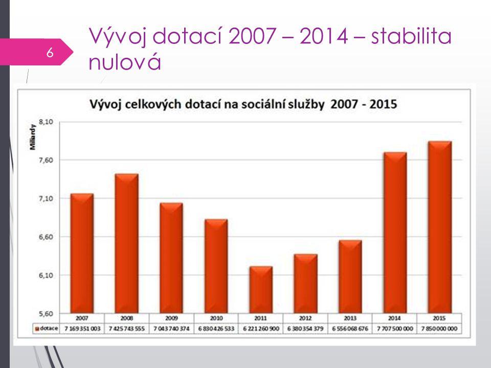 Vývoj dotací 2007 – 2014 – stabilita nulová 6