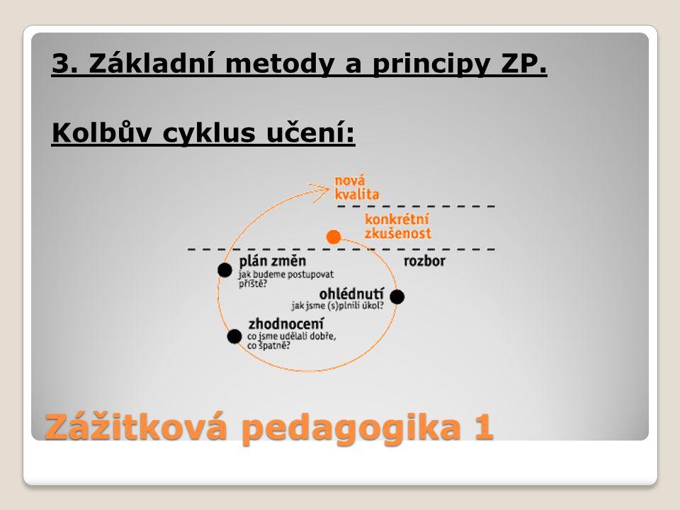 Zážitková pedagogika 1 3. Základní metody a principy ZP. Kolbův cyklus učení:
