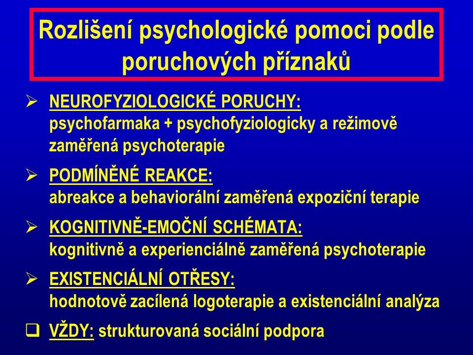 Rozlišení psychologické pomoci podle poruchových příznaků  NEUROFYZIOLOGICKÉ PORUCHY: psychofarmaka + psychofyziologicky a režimově zaměřená psychote