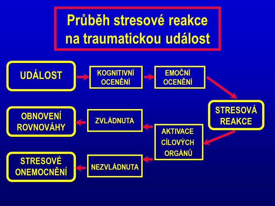 Příznivé zvládání traumatu TRAUMA STABILIZACE ZPRACOVÁNÍ INTEGRACE