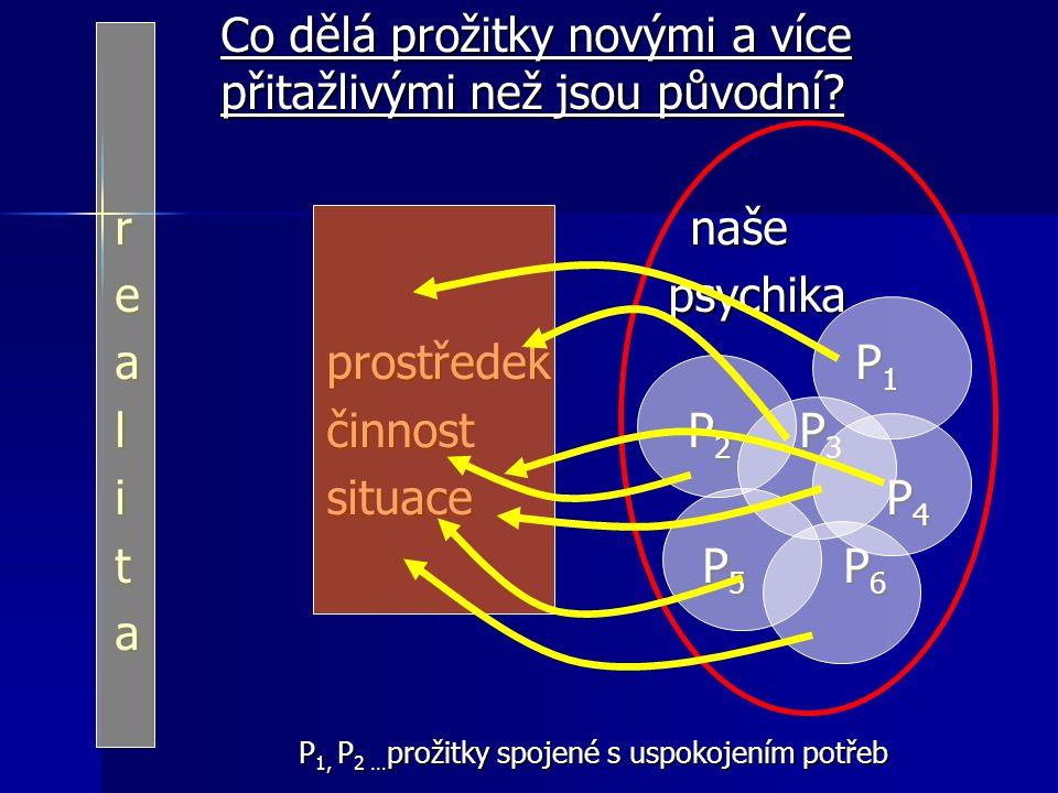 Co dělá prožitky novými a více přitažlivými než jsou původní? r naše e psychika a prostředekP 1 l činnost P 2 P 3 i situace P 4 t P 5 P 6 a P 1, P 2 …