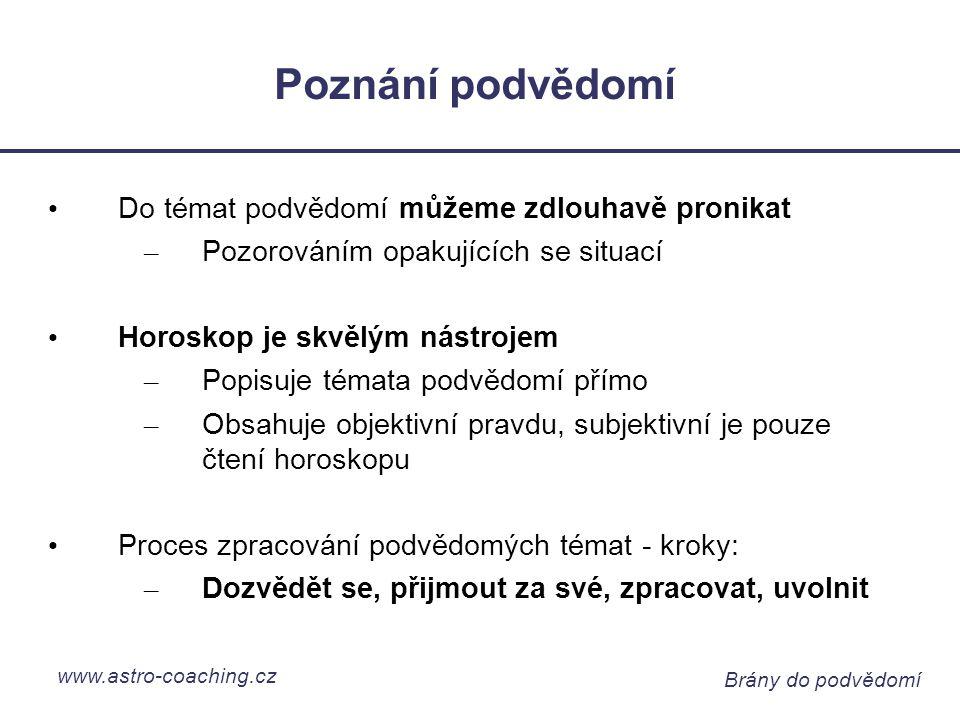 www.astro-coaching.cz Brány do podvědomí Jak vyložit planetu v XII.