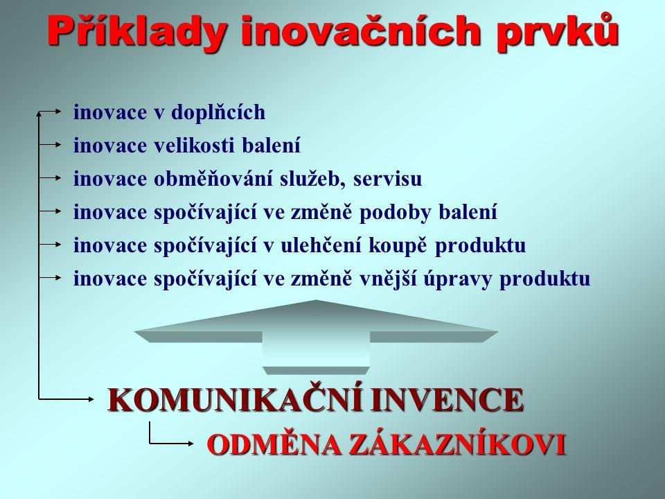 Příklady inovačních prvků inovace v doplňcích inovace velikosti balení inovace obměňování služeb, servisu inovace spočívající ve změně podoby balení inovace spočívající v ulehčení koupě produktu inovace spočívající ve změně vnější úpravy produktu KOMUNIKAČNÍ INVENCE KOMUNIKAČNÍ INVENCE ODMĚNA ZÁKAZNÍKOVI ODMĚNA ZÁKAZNÍKOVI