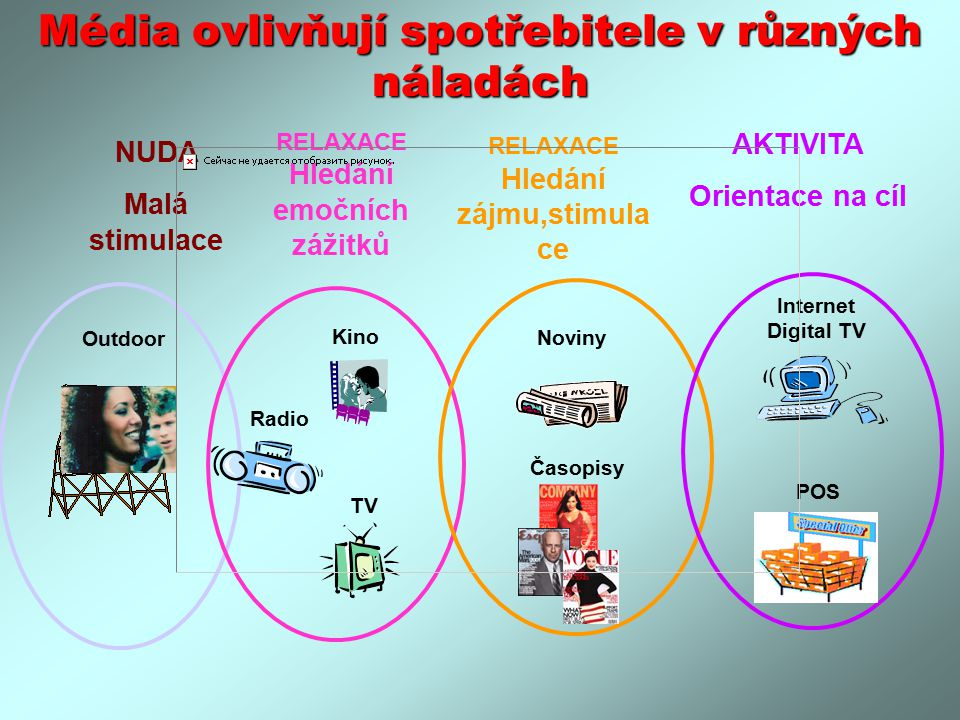 Média ovlivňují spotřebitele v různých náladách Radio Outdoor NUDA Malá stimulace TV Kino RELAXACE Hledání emočních zážitků Noviny Časopisy RELAXACE Hledání zájmu,stimula ce Internet Digital TV AKTIVITA Orientace na cíl POS
