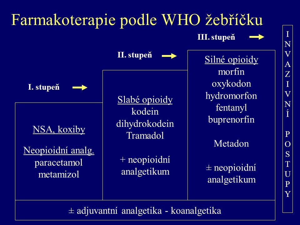 Farmakoterapie podle WHO žebříčku NSA, koxiby Neopioidní analg. paracetamol metamizol Slabé opioidy kodein dihydrokodein Tramadol + neopioidní analget
