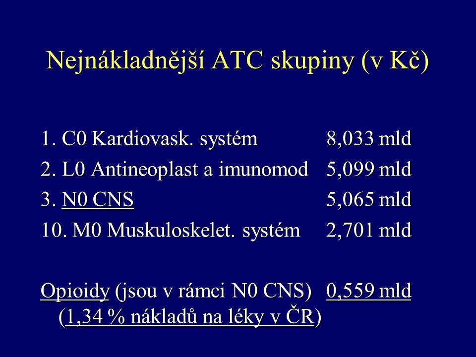 Nejnákladnější ATC skupiny (v Kč) 1. C0 Kardiovask. systém8,033 mld 2. L0 Antineoplast a imunomod5,099 mld 3. N0 CNS5,065 mld 10. M0 Muskuloskelet. sy