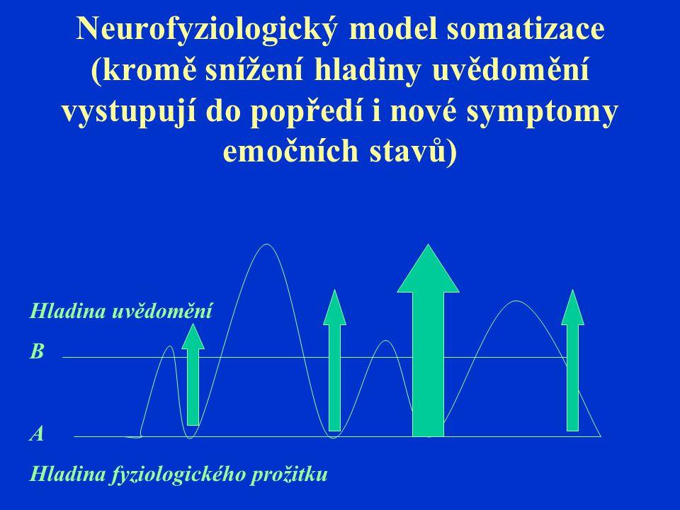 Neurofyziologický model somatizace (kromě snížení hladiny uvědomění vystupují do popředí i nové symptomy emočních stavů) Hladina uvědomění B A Hladina