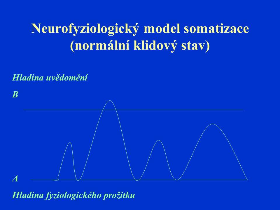 Neurofyziologický model somatizace (normální klidový stav) Hladina uvědomění B A Hladina fyziologického prožitku