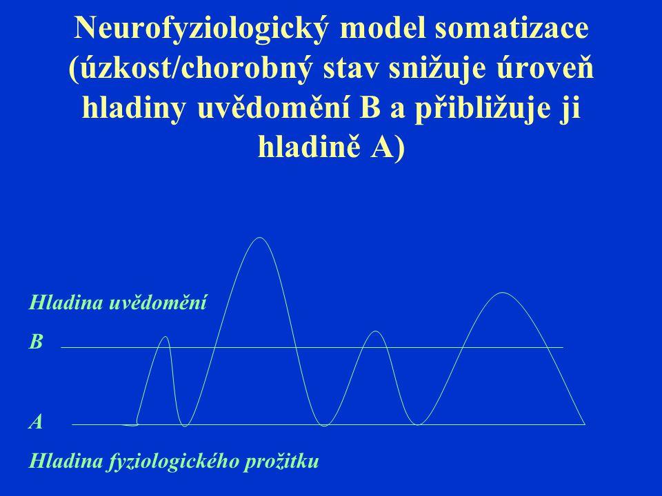 Neurofyziologický model somatizace (úzkost/chorobný stav snižuje úroveň hladiny uvědomění B a přibližuje ji hladině A) Hladina uvědomění B A Hladina f
