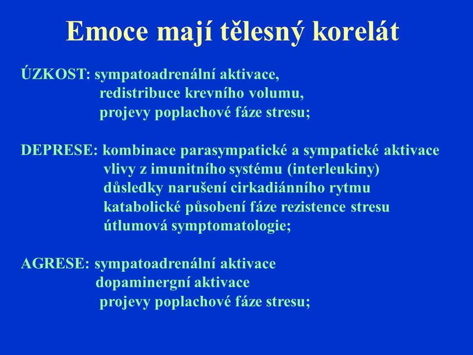 Emoce mají tělesný korelát ÚZKOST: sympatoadrenální aktivace, redistribuce krevního volumu, projevy poplachové fáze stresu; DEPRESE: kombinace parasym
