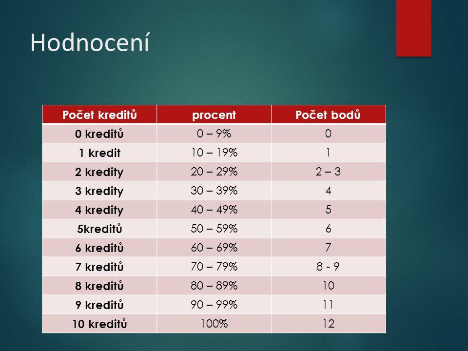 Hodnocení Počet kreditůprocentPočet bodů 0 kreditů 0 – 9%0 1 kredit 10 – 19%1 2 kredity 20 – 29%2 – 3 3 kredity 30 – 39%4 4 kredity 40 – 49%5 5kreditů
