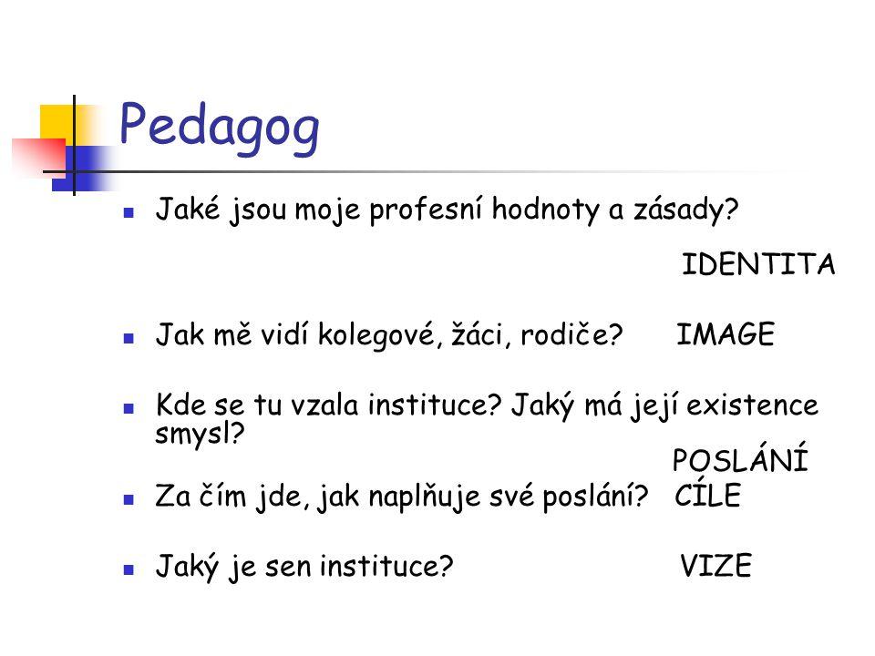 Pedagog Jaké jsou moje profesní hodnoty a zásady? IDENTITA Jak mě vidí kolegové, žáci, rodiče? IMAGE Kde se tu vzala instituce? Jaký má její existence